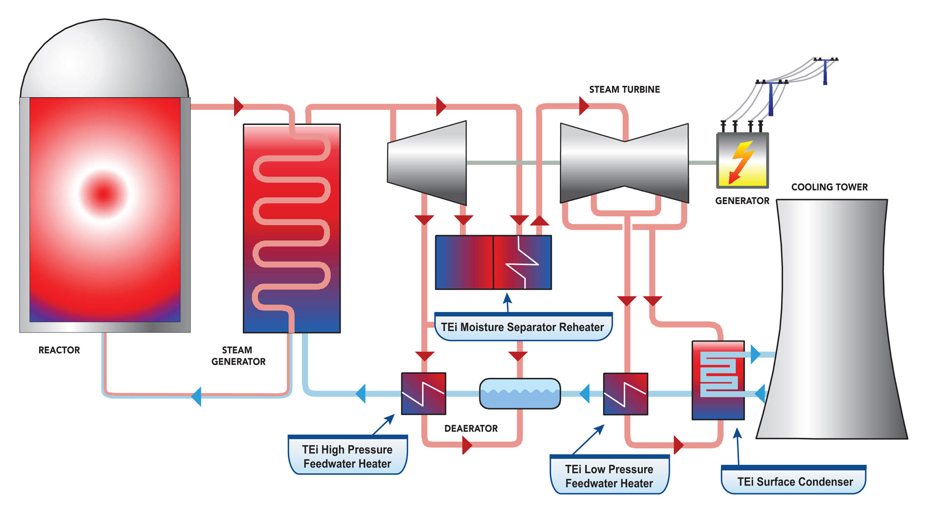 Nuclear Power Plant schematic showing the services and products Babcock Power offers