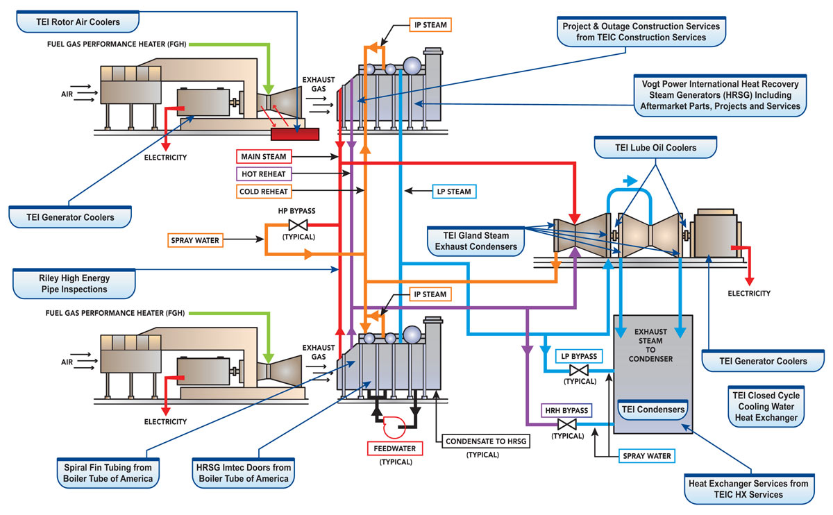 Combined Cycle plant schematic showing the services and products Babcock Power offers