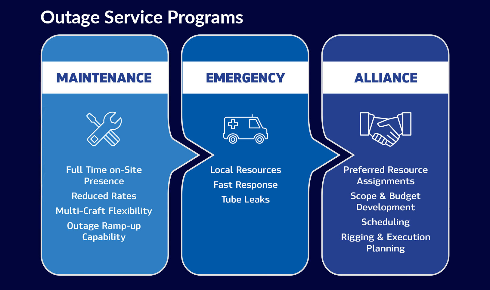 Infographic of TEiC Outage Service Programs