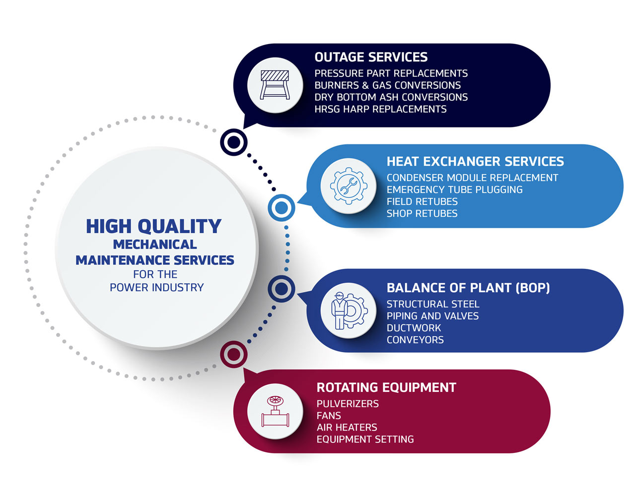 Infographic showing TEiC Maintenance Services